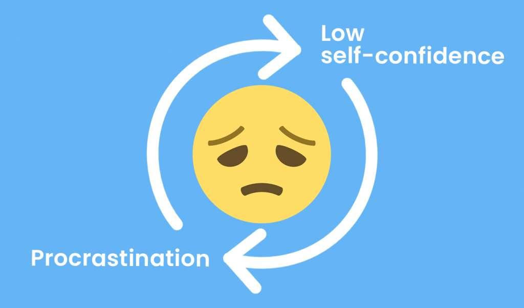 Low self-confidence and procrastination